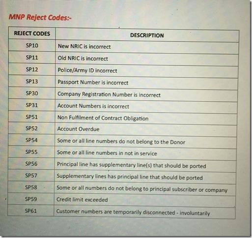 mnp reject kode